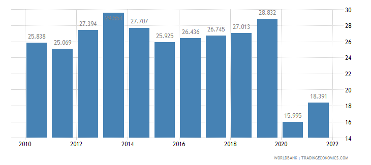 panama employment to population ratio ages 15 24 female percent wb data