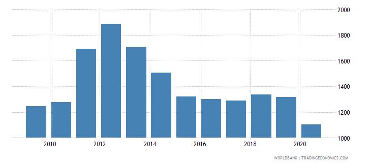 panama export value index 2000  100 wb data