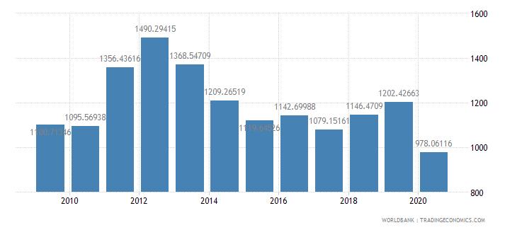 panama export volume index 2000  100 wb data
