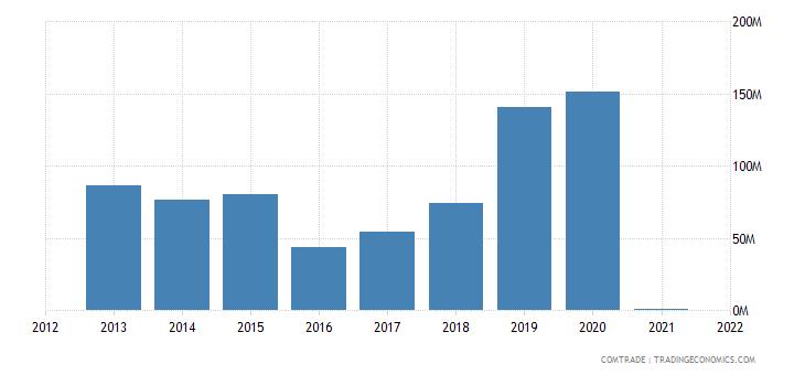 panama exports argentina