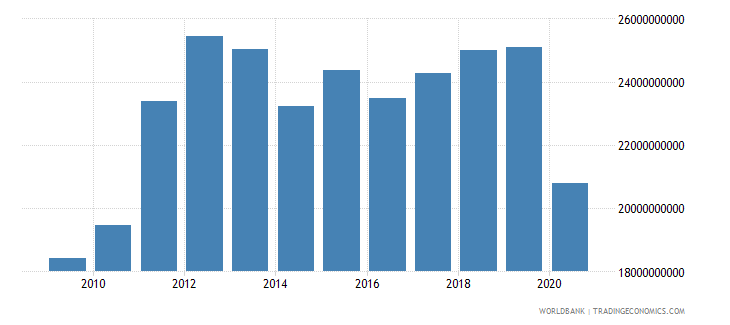 panama exports as a capacity to import constant lcu wb data