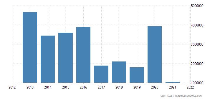 panama exports australia