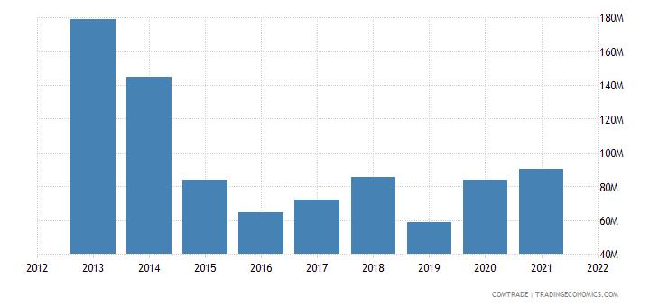panama exports brazil