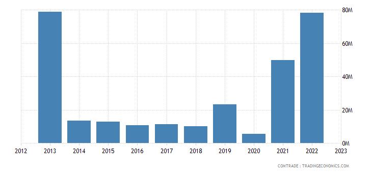 panama exports canada