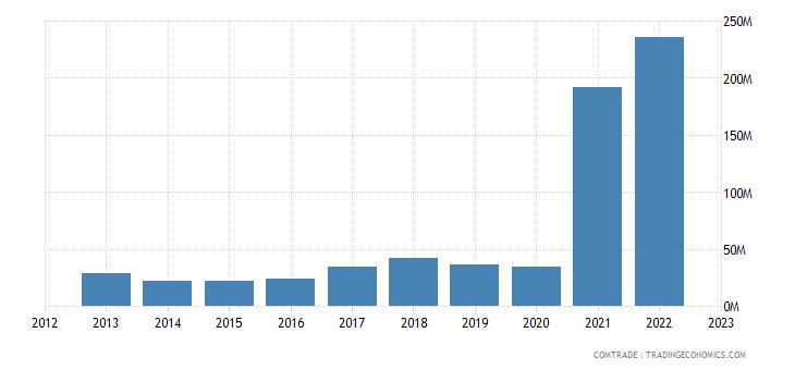 panama exports india