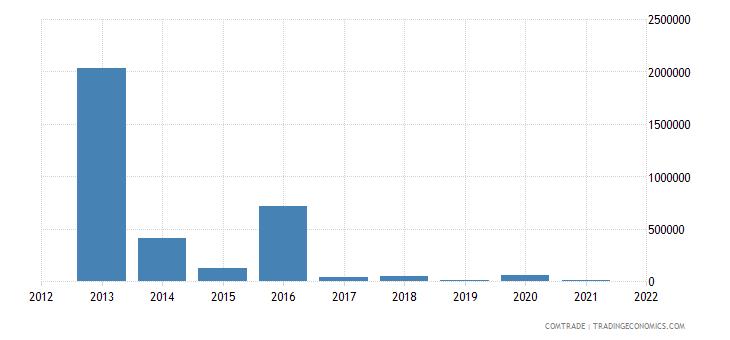 panama exports ireland