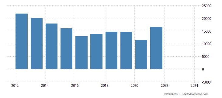 panama exports merchandise customs current us$ millions seas adj  wb data