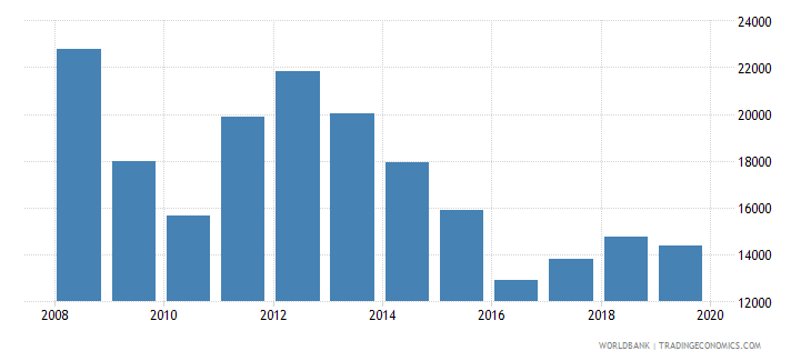 panama exports merchandise customs current us$ millions wb data