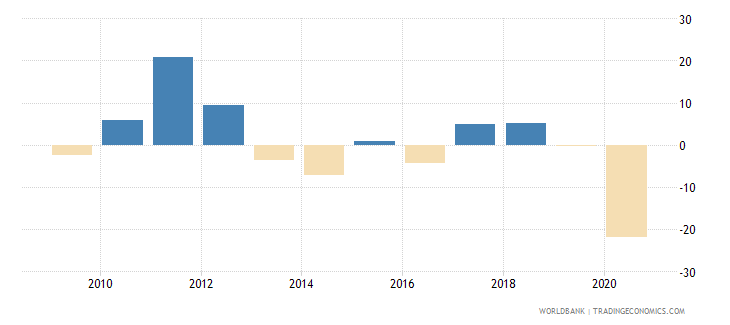 panama exports of goods and services annual percent growth wb data