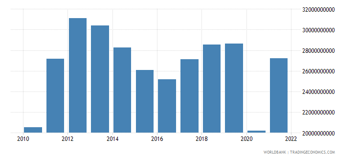 panama exports of goods and services bop us dollar wb data