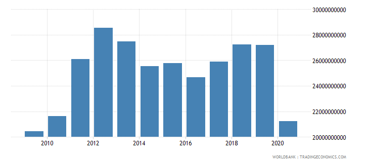 panama exports of goods and services constant 2000 us dollar wb data