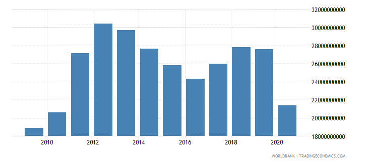 panama exports of goods and services current lcu wb data
