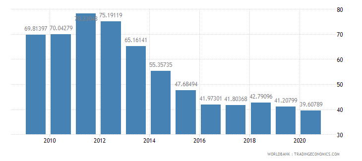 panama exports of goods and services percent of gdp wb data