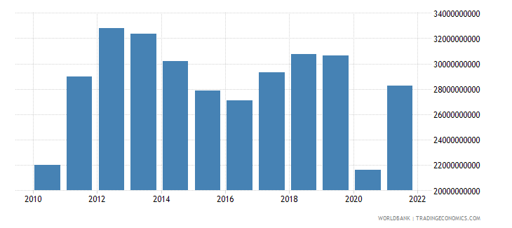 panama exports of goods services and income bop us dollar wb data