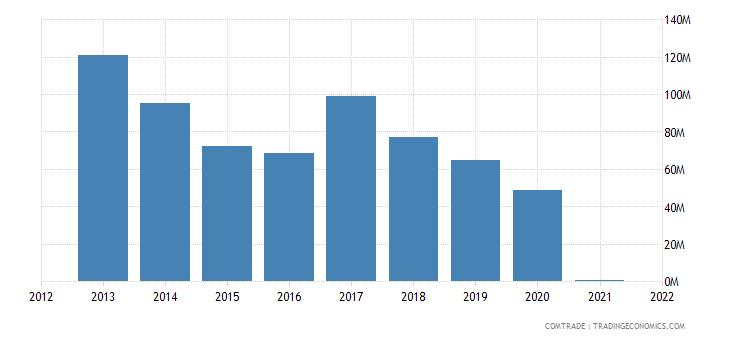 panama exports uruguay