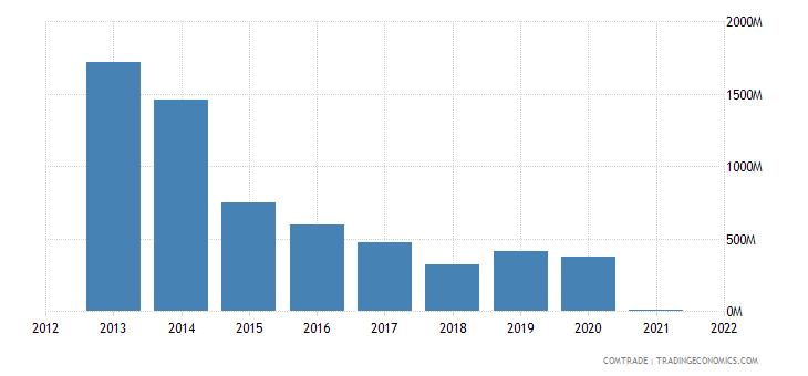 panama exports venezuela