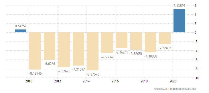 panama external balance on goods and services percent of gdp wb data