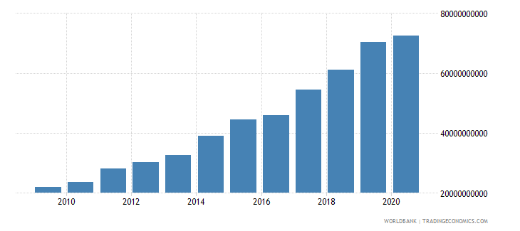 panama external debt stocks long term dod us dollar wb data