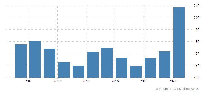 panama external debt stocks percent of gni wb data