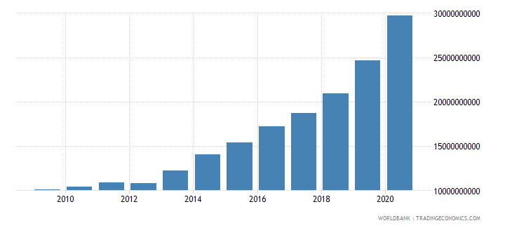 panama external debt stocks public and publicly guaranteed ppg dod us dollar wb data
