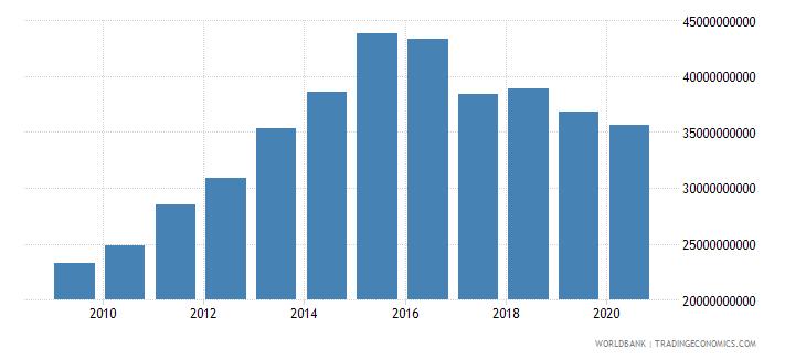 panama external debt stocks short term dod us dollar wb data