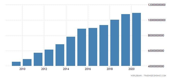 panama external debt stocks total dod us dollar wb data