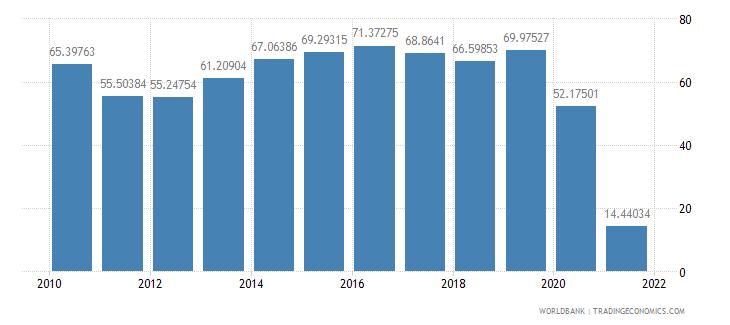 panama food exports percent of merchandise exports wb data