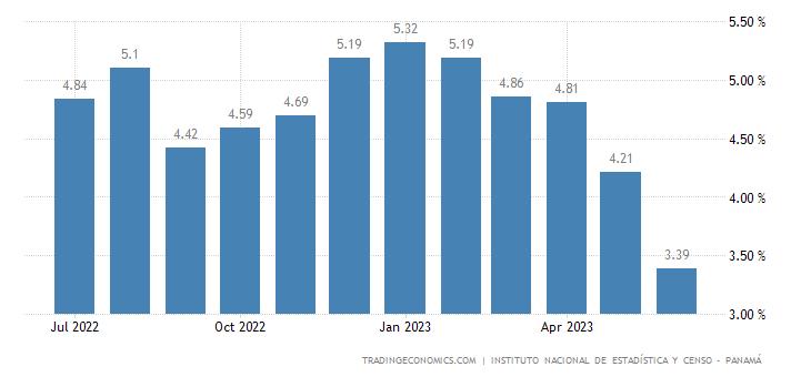 Panama Food Inflation