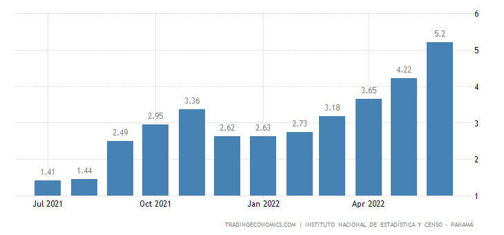 Panama Food Inflation