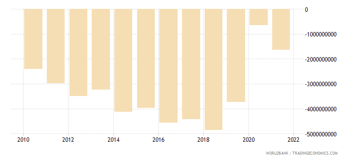 panama foreign direct investment net bop us dollar wb data