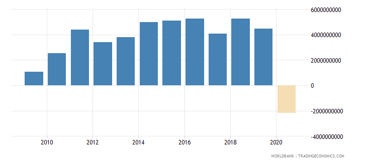 panama foreign direct investment net inflows bop us dollar wb data