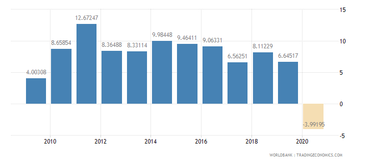 panama foreign direct investment net inflows percent of gdp wb data