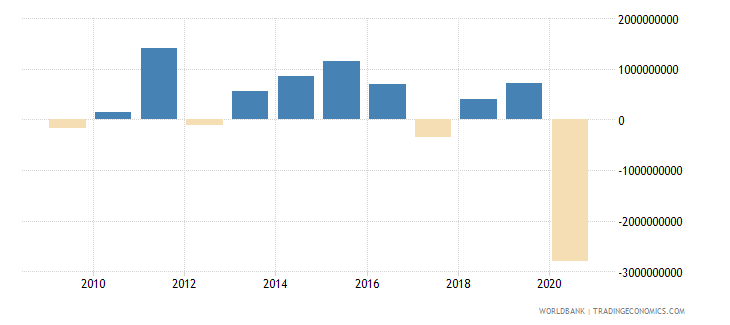 panama foreign direct investment net outflows bop current us$ wb data