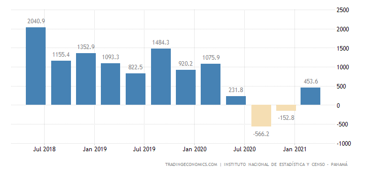 Panama Foreign Direct Investment - Inflows