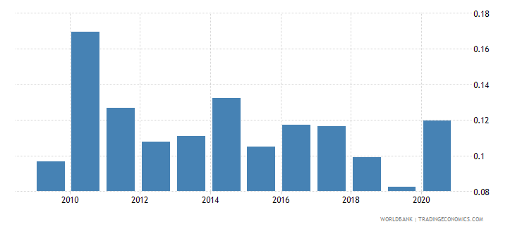 panama forest rents percent of gdp wb data