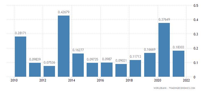 panama fuel exports percent of merchandise exports wb data