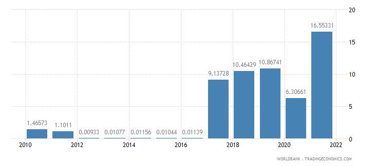 panama fuel imports percent of merchandise imports wb data