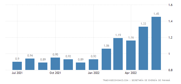 Panama Gasoline Prices