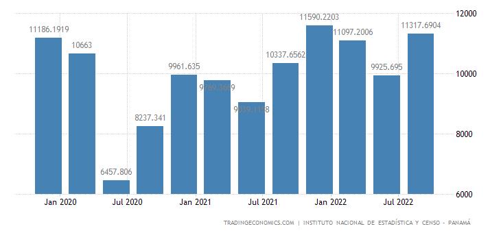 Panama GDP Constant Prices