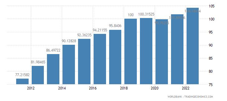 panama gdp deflator base year varies by country wb data