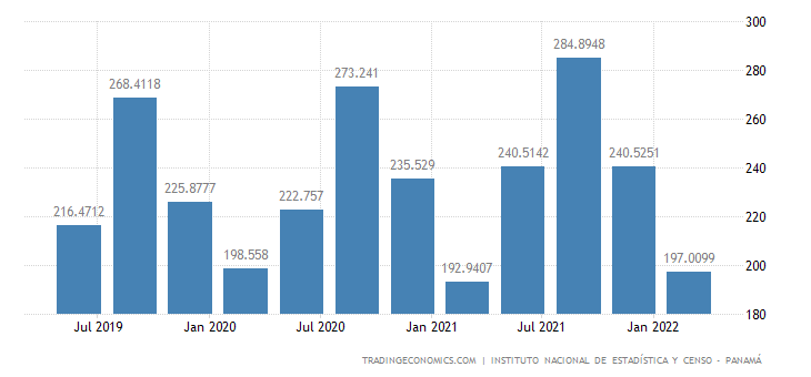 Panama GDP From Agriculture