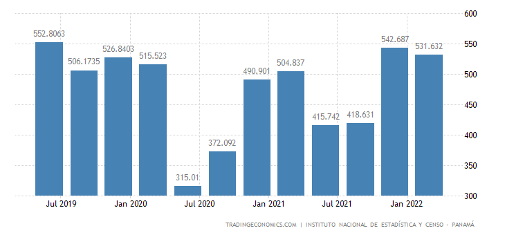 Panama GDP From Manufacturing