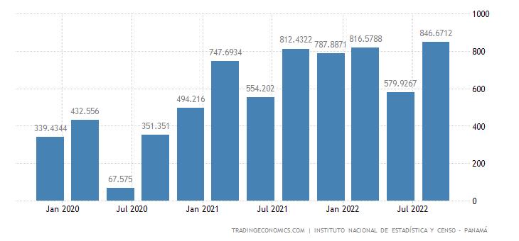 Panama GDP From Mining