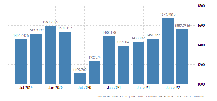 Panama GDP From Transport