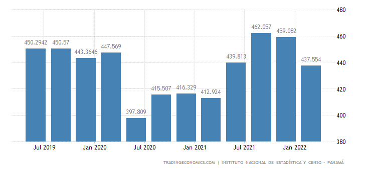 Panama GDP From Utilities