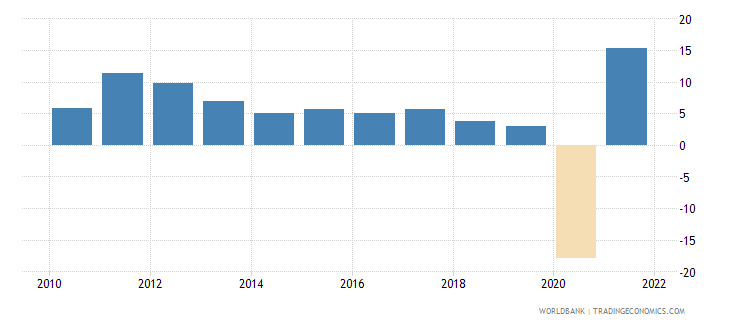 panama gdp growth annual percent 2010 wb data