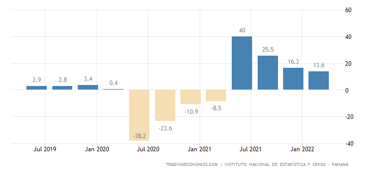 Panama GDP Annual Growth Rate