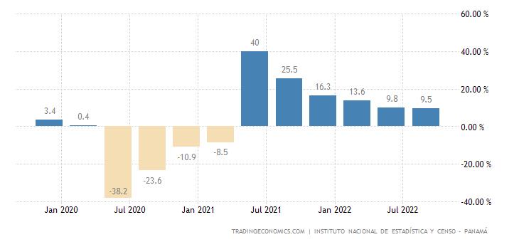 Panama GDP Annual Growth Rate