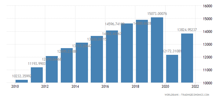 panama gdp per capita constant 2000 us dollar wb data