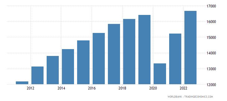 panama gdp per capita constant lcu wb data